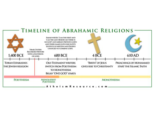 ABRAHAMIC RELIGIONS = THE ORIGINS OF JUDAISM; CHRISTIANITY AND ...